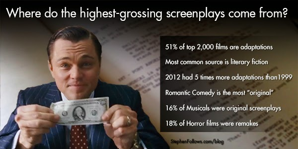 Anatomy of a High Grossing Screenplay