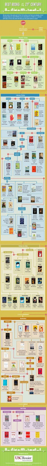 The Top Books of the 21st Century